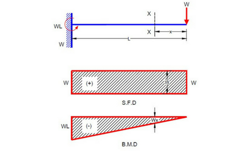 shear force and bending moment diagram for cantilever beam civil rh civilsnapshot com cantilever beam shear force bending moment diagram cantilever shear and bending moment diagrams