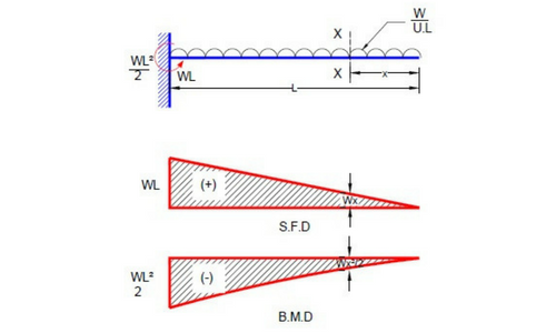 Shear Force And Bending Moment Diagram For Cantilever Beam Civil