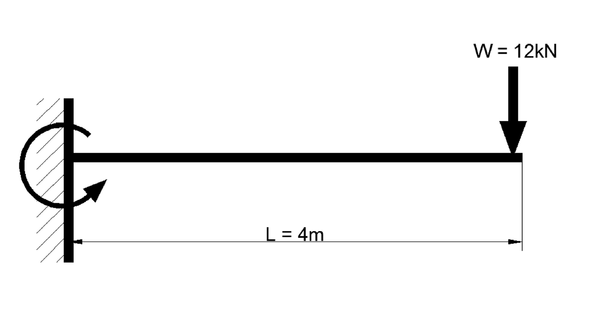 Shear Force And Bending Moment Diagram For Cantilever Beam With