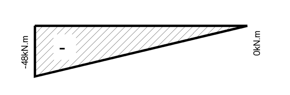Shear Force And Bending Moment Diagram For Cantilever Beam With Point Load