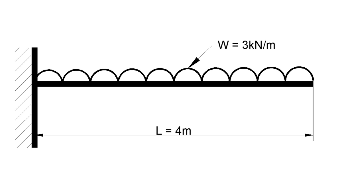 Shear Force And Bending Moment Diagram For Cantilever Beam With U D L