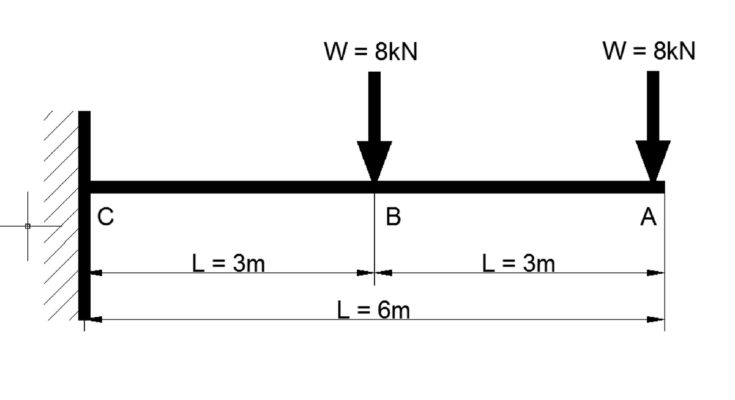 Shear Force And Bending Moment Diagram For Cantilever Beam With Two Equal Point Load