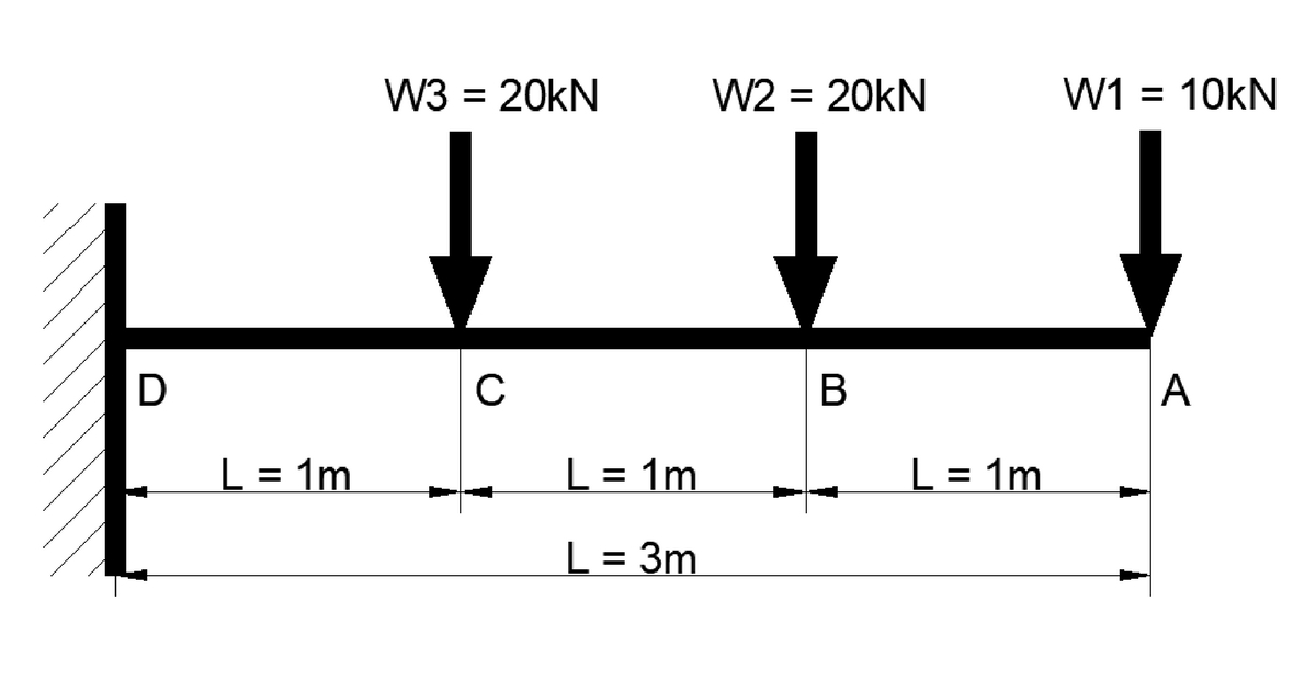 shear force and bending moment diagram for cantilever beam with three point load