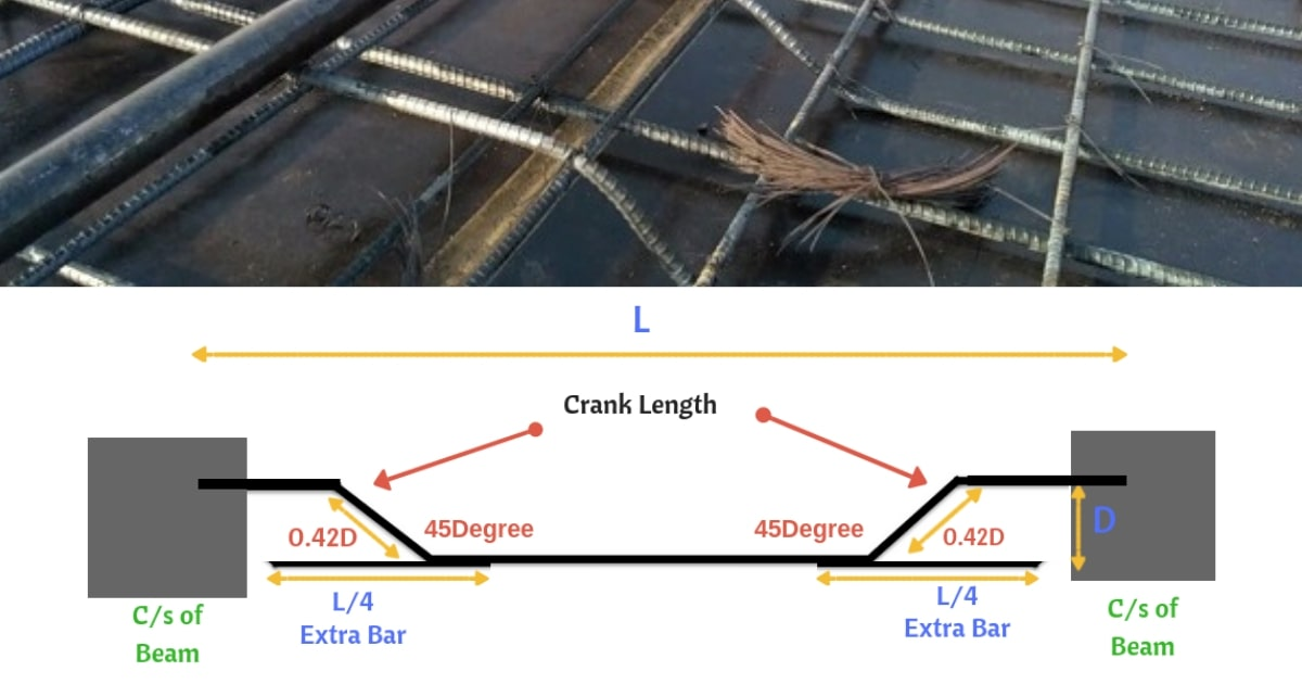 Why Crank Bars Or Bent Up Bars Are Provided In Slabs Civil